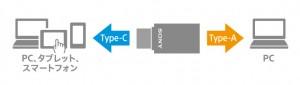 USB Type-C端子とType-A端子との両方を装備SONY USBメモリ